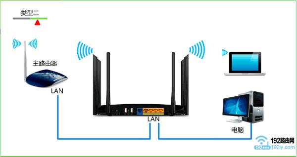 如果还有电脑需要用网线连接路由器